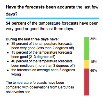 Performance bar on the Norwegian Met Office's weather forecasts.