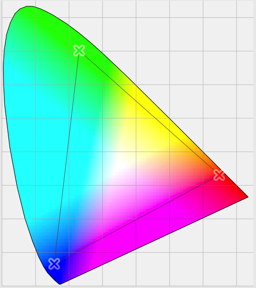 A CIE 1931 colour space chromaticity diagram using xyz co-ordinates, with a device gamut shown by the triangle.