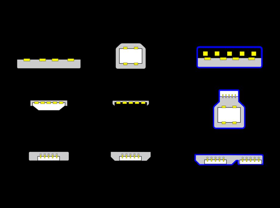 Main standard USB ports. By Milos, Wikimedia Commons.