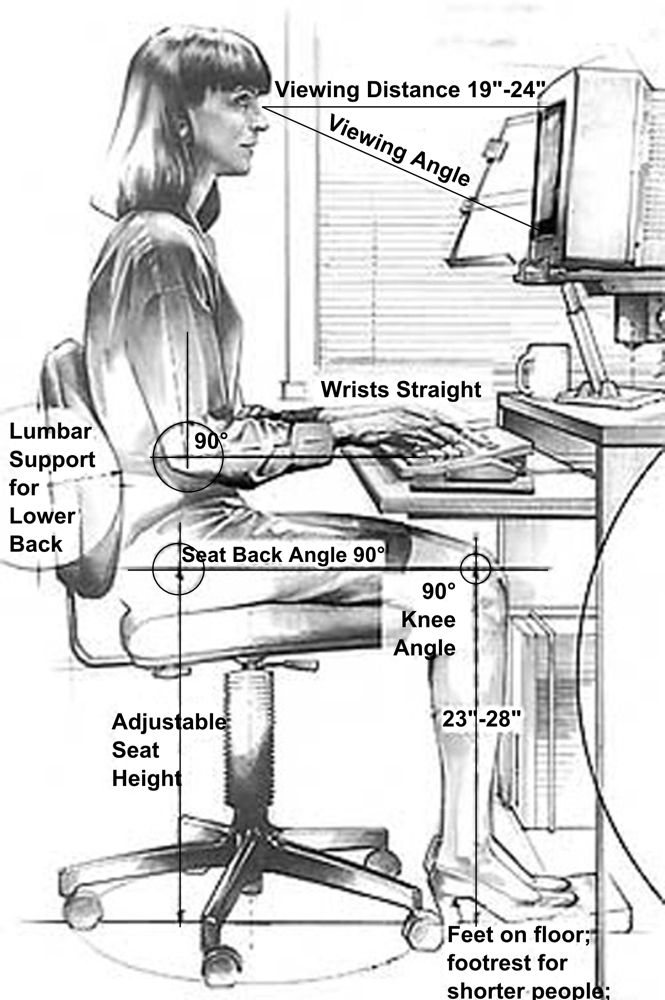 The conventional approach to workstation design. Yamavu via Wikimedia Commons.