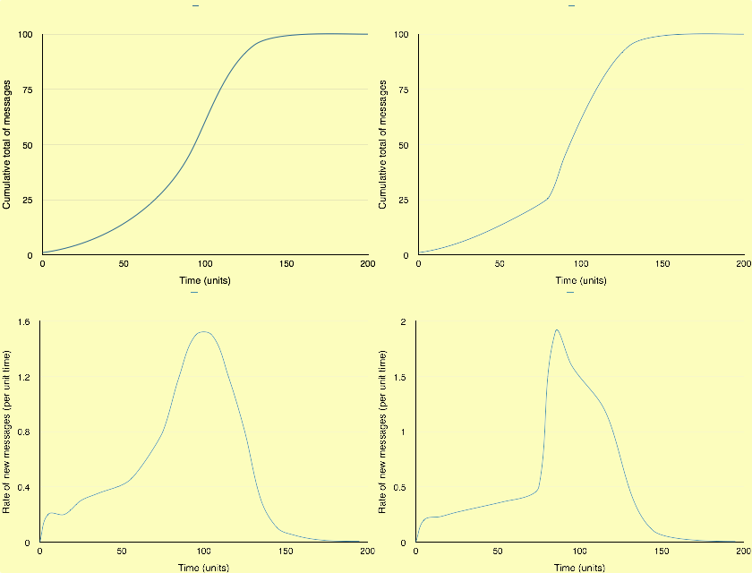 Two different models of virality. On the left, a standard sigmoidal curve; on the right one with a 'trigger point'. Upper graphs show cumulative total messages with time; lower graphs show the rate of messages per unit time.