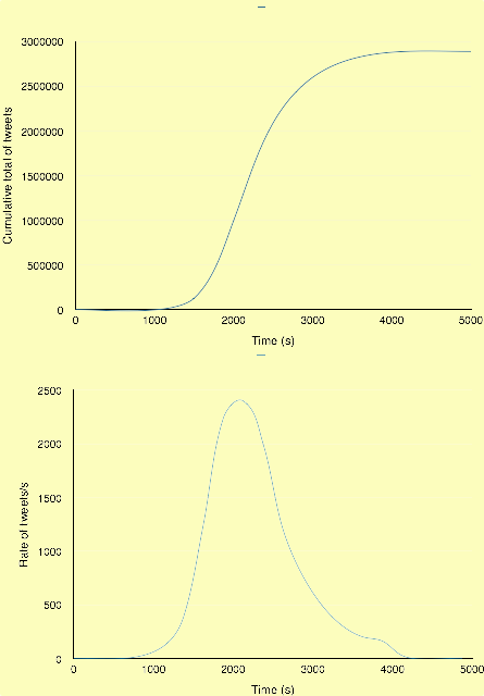 A simple model of the Urbahn Twitter event. The upper graph shows cumulative total of tweets against time; the lower graph shows the rate of tweets per second against time.