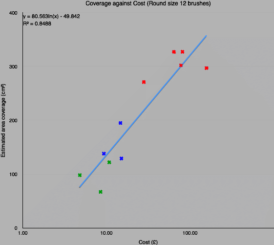 Measured capacity in test against cost, with the cost on a logarithmic scale. Same colour coding.