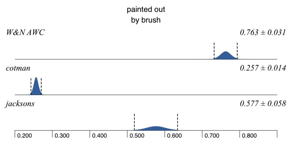 Mass of water (paint, in grams) delivered to the paper by the three brushes tested, with 95% confidence intervals.