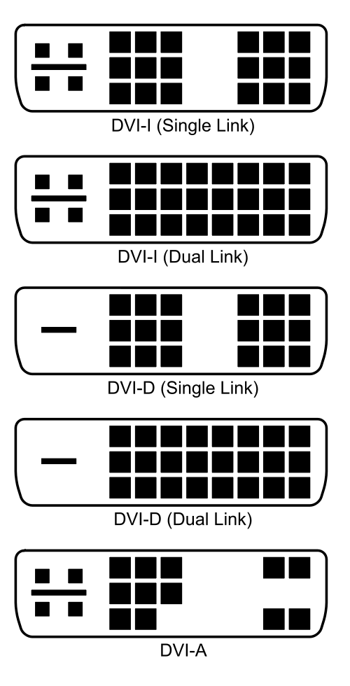 Different types of DVI port. Wikimedia Commons.