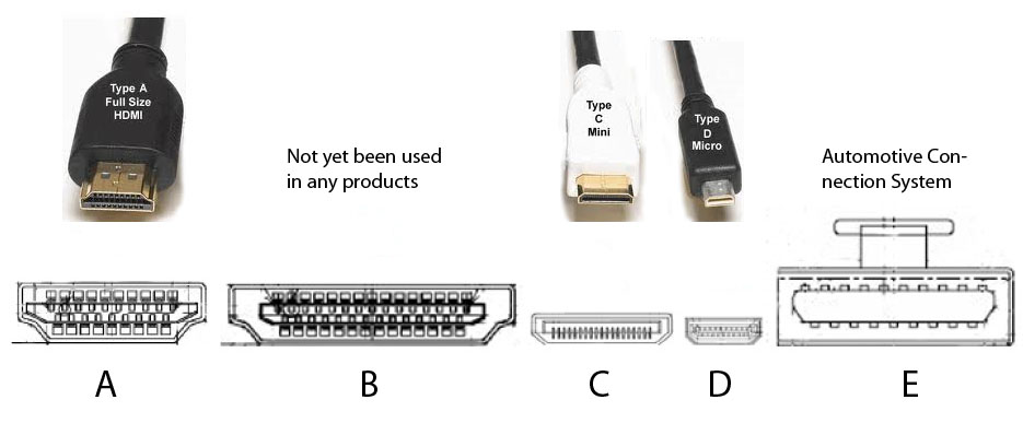 The five types of HDMI connector. By Jan deno, via Wikipedia Commons.