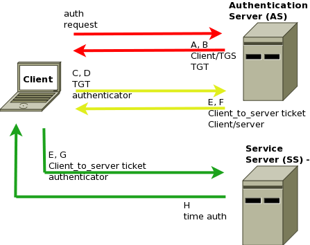 The internal transactions which take place in Kerberos are complex, but the user sees none of this. By Sergey Sergeevich Bondarenko, via Wikimedia Commons.