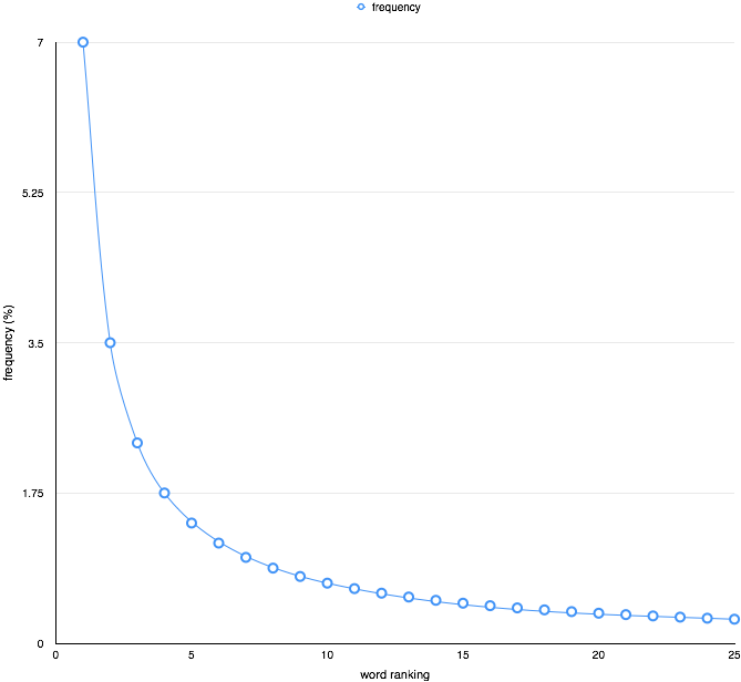 Zipf's (basic) law shown in word frequencies in a corpus of written or spoken language, with linear axis scales.