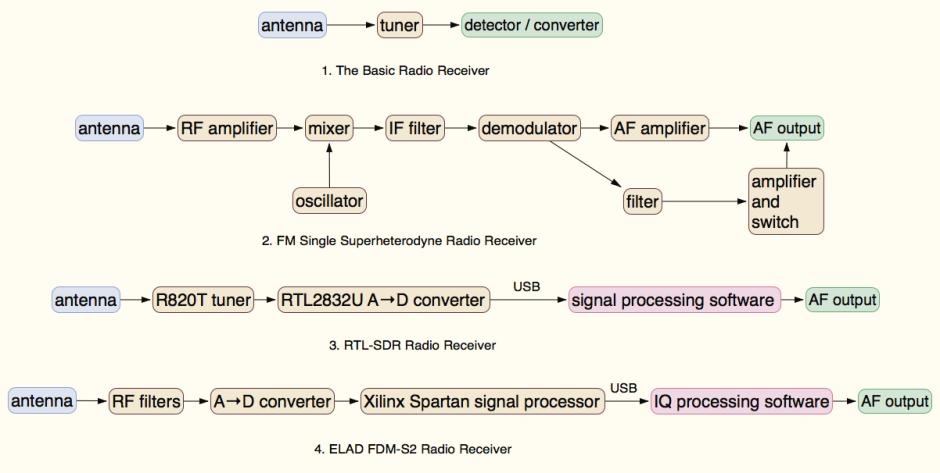 radiodesign