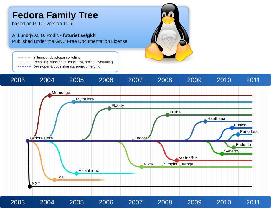 fedora family tree gnulinux distribution timeline 1106 note the curves at each branch by andreas lundqvist donjan rodic httpfuturistsegldt