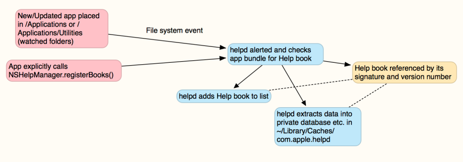 HelpSystem1