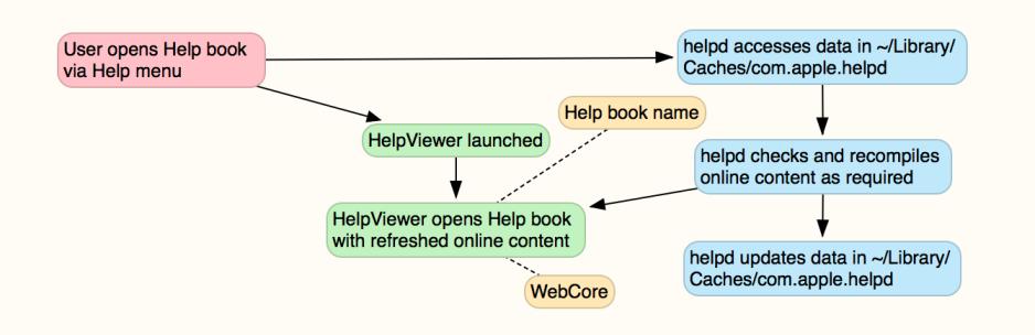 HelpSystem2