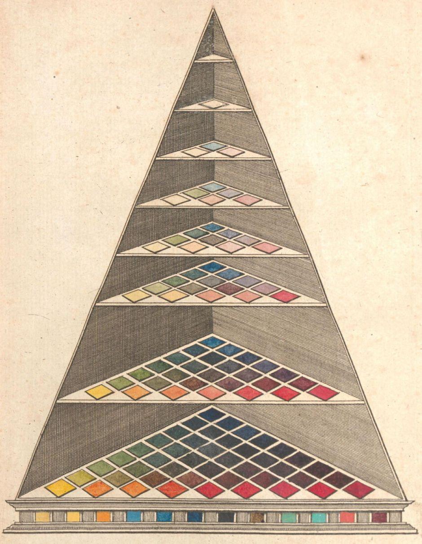 lambertcolourpyramid
