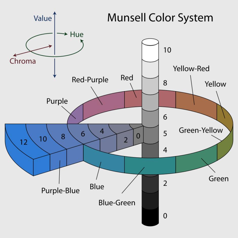 munsellsystem