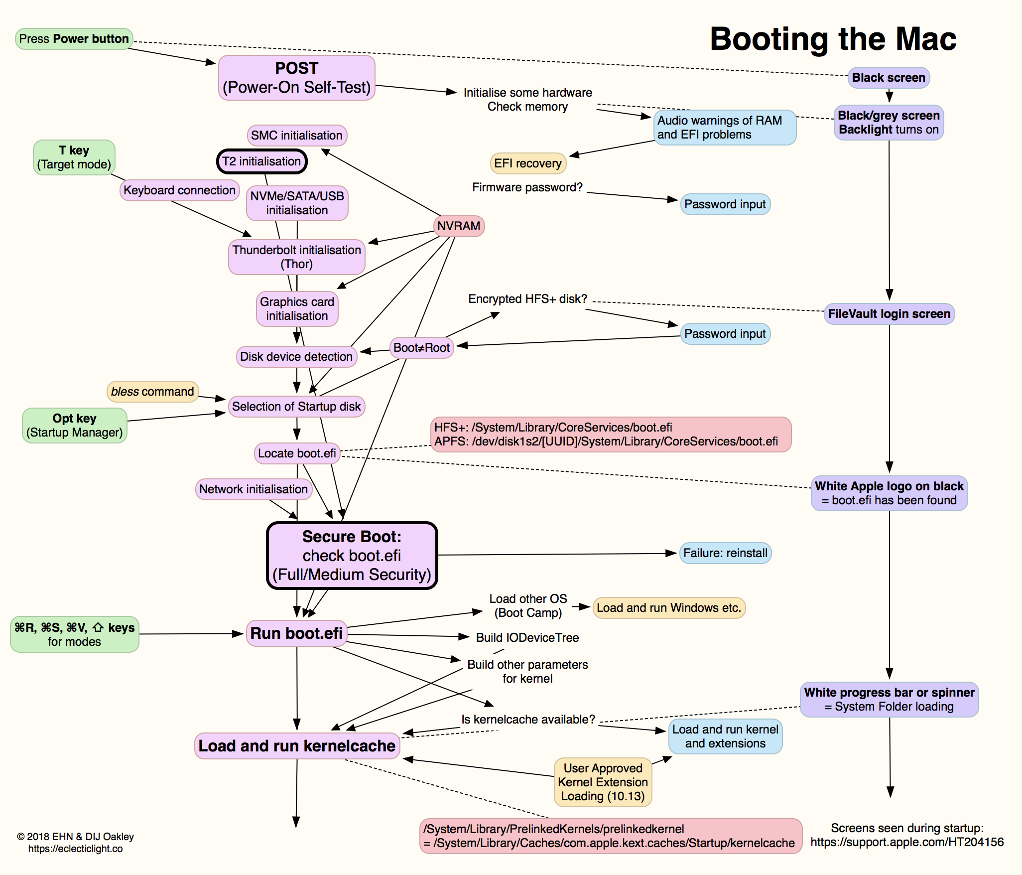 Booting the Mac: Visual Summary – The Eclectic Light Company
