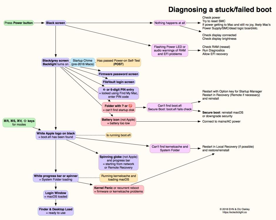 StuckBootDiagnosis