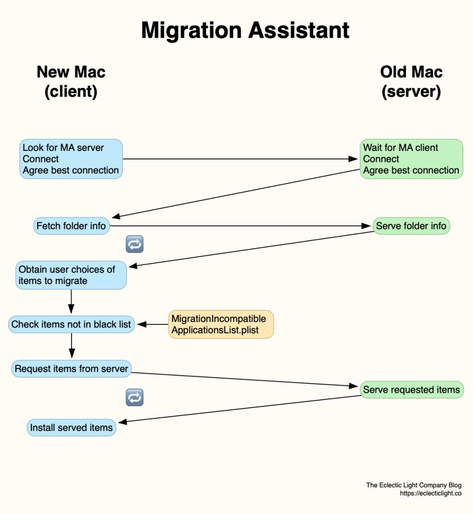 migrationasst03