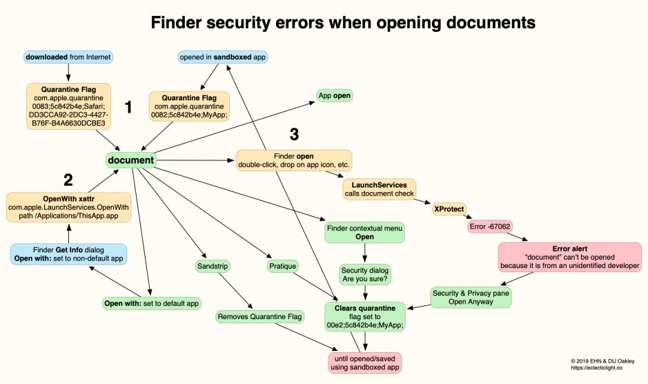 OpenWithSecurityProb