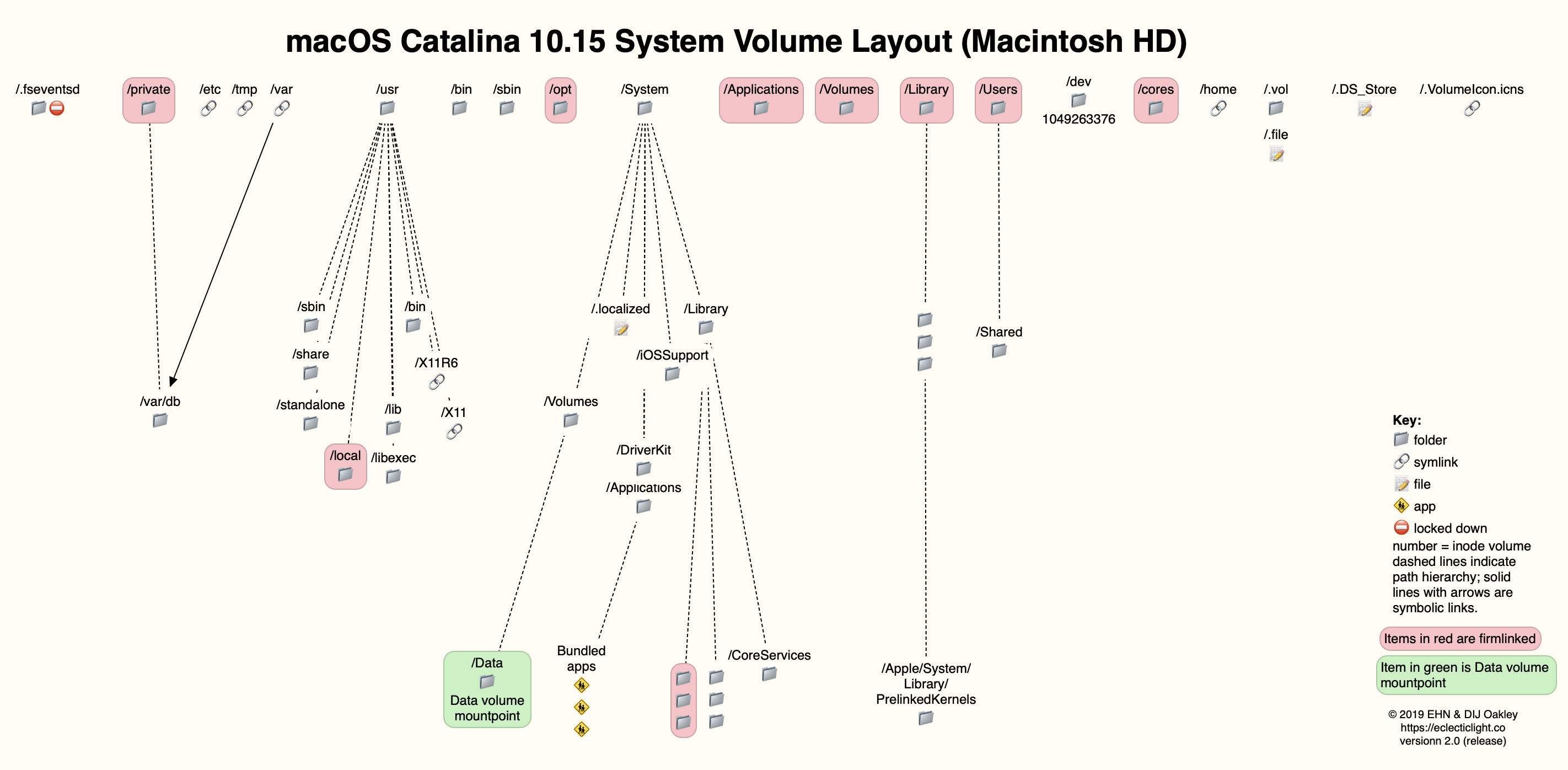 macOS Catalina Boot Volume Layout – The Eclectic Light Company