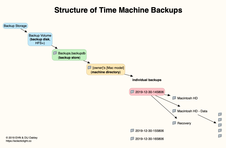TMbackupStructure