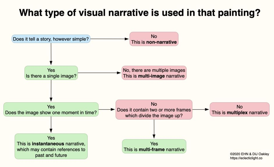 NarrativeFlowchart1