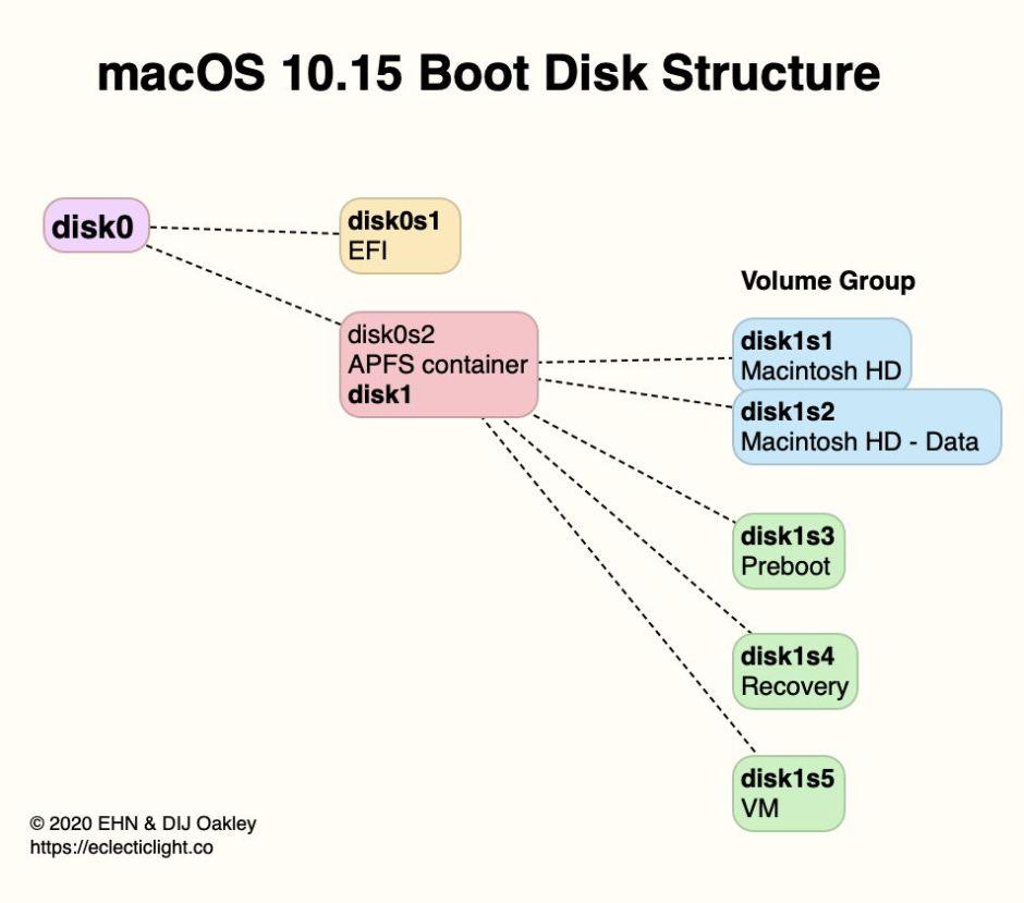 BootDiskStructureCatalina