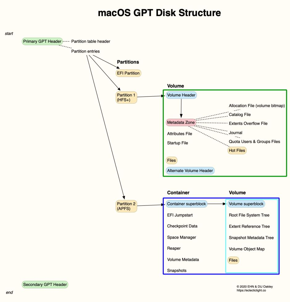 DiskStructure1015over