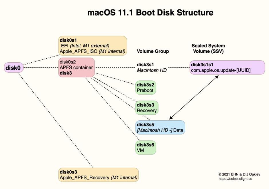 BootDiskStructureBigSur