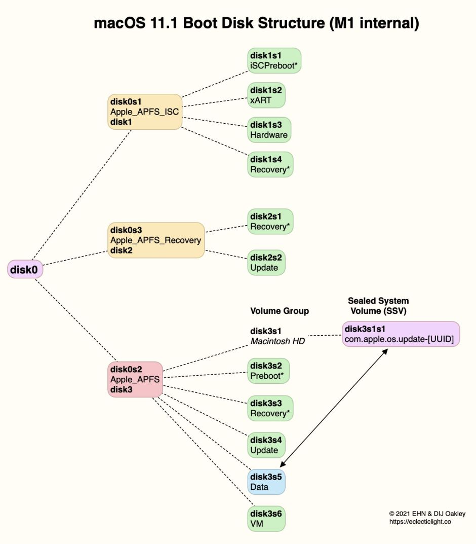 BootDiskStructureM1