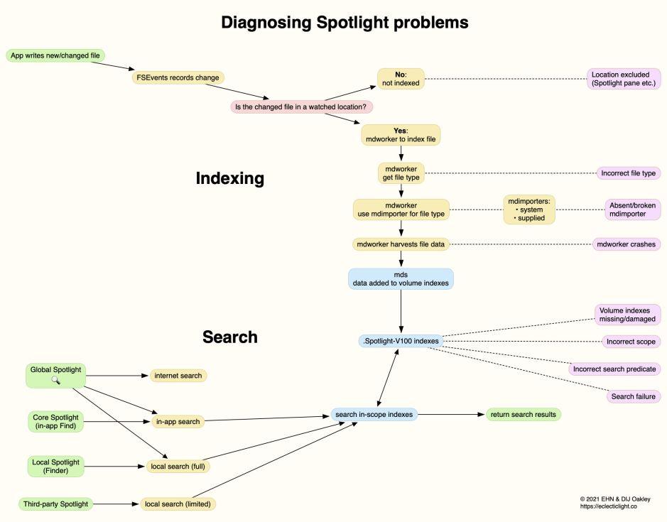 spotlightsteps1