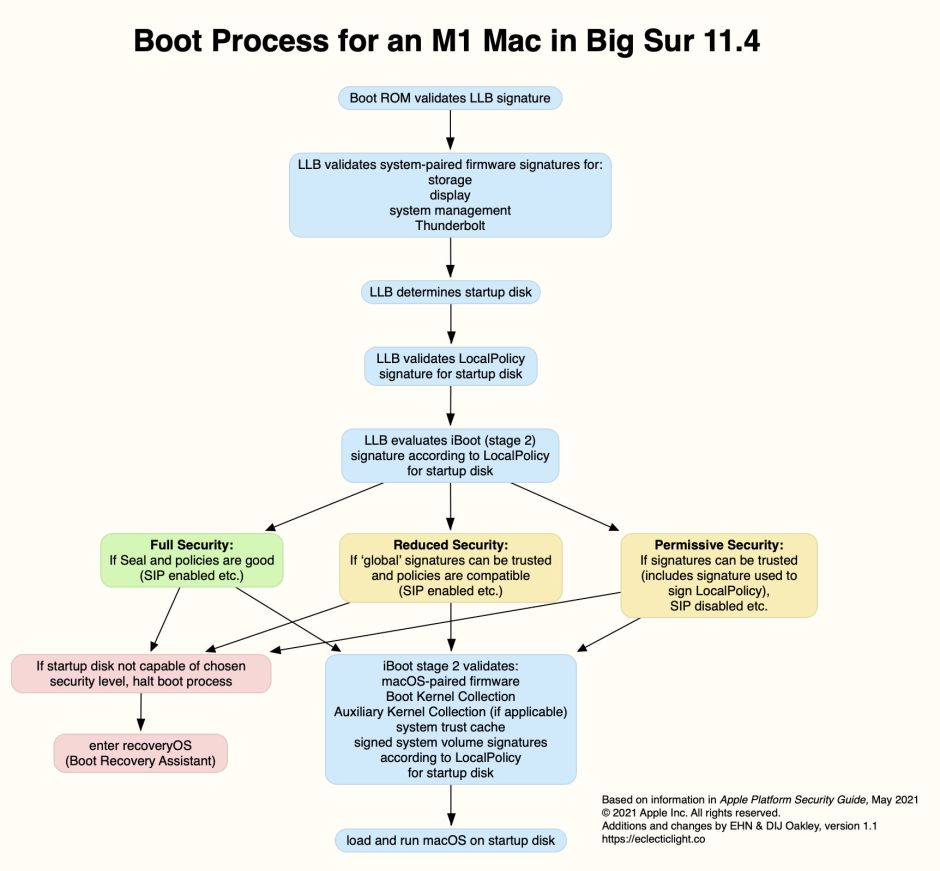 M1bootSecurity2