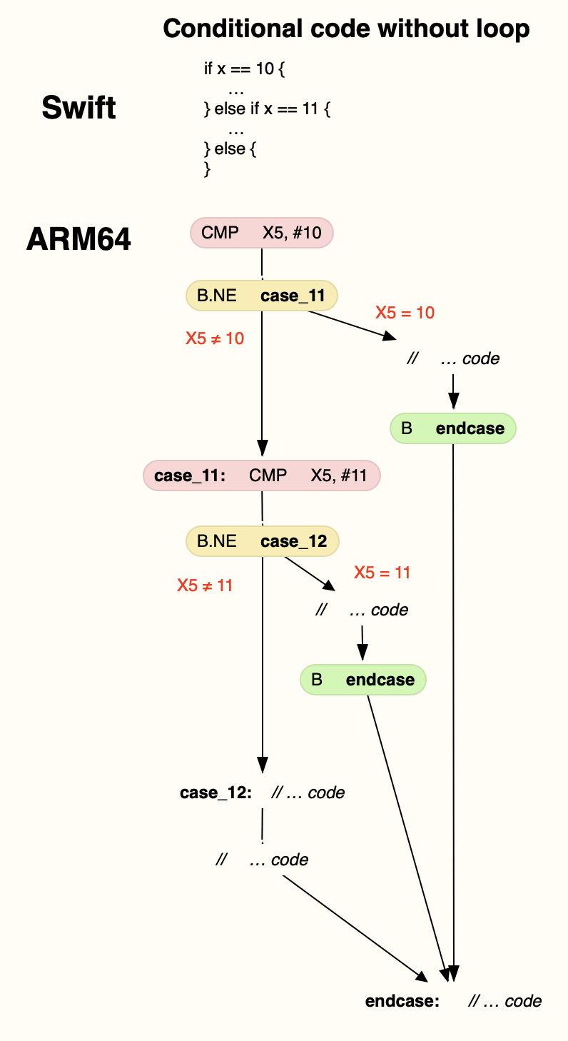ARMcontrolflow1