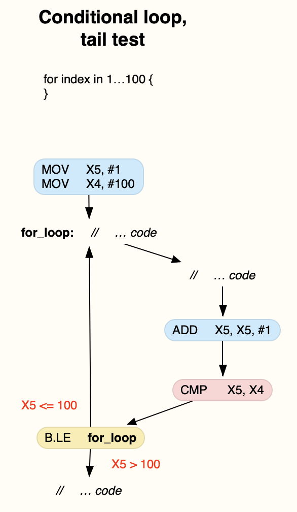 ARMcontrolflow2