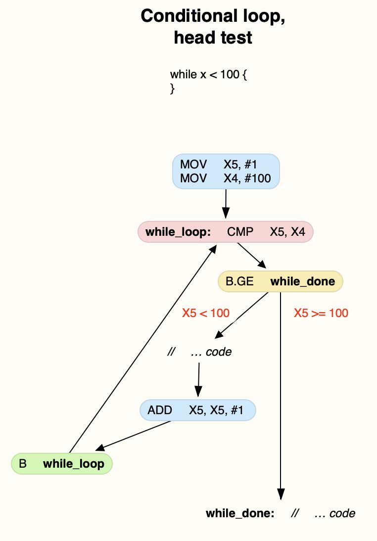 ARMcontrolflow3