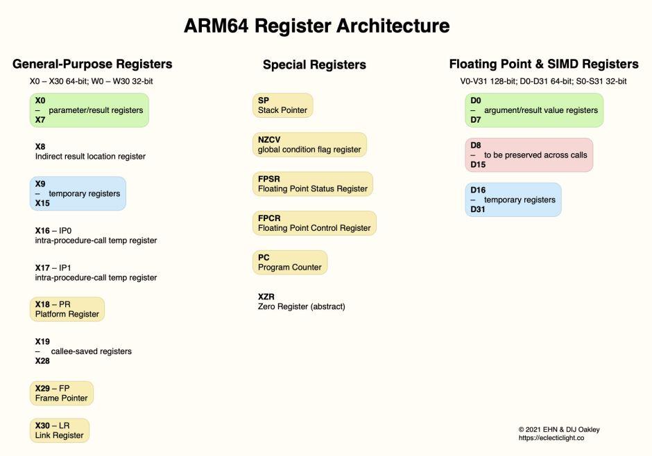 armregisterarch