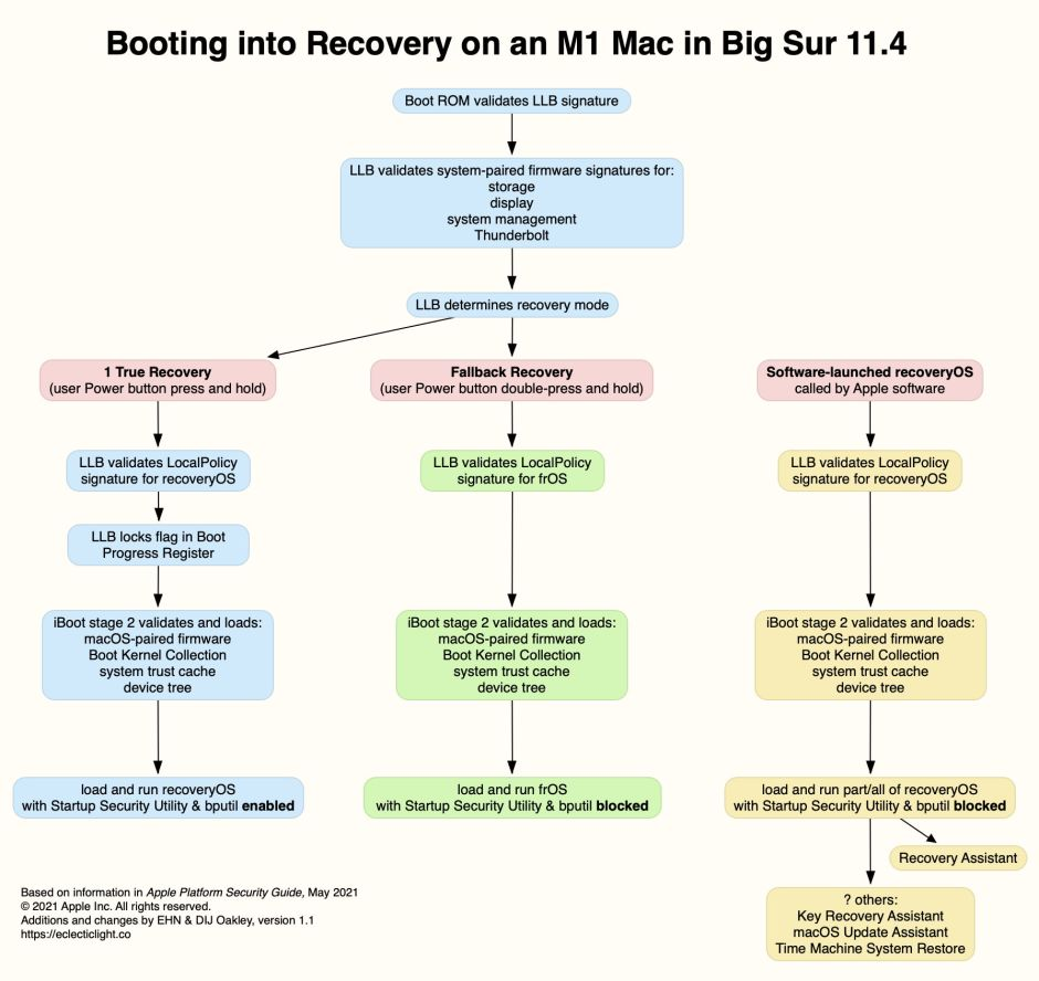 M1bootRecovery11