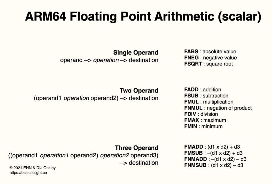 arm64fparithmetic1