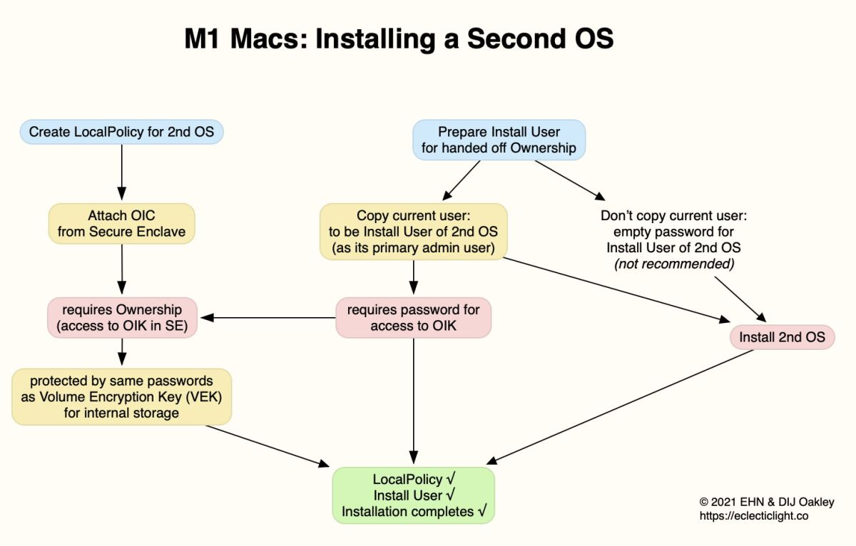 Knowing now that on M1 Macs there are not only admin users but also Owners, this article looks in more detail at how Ownership works, particularly in