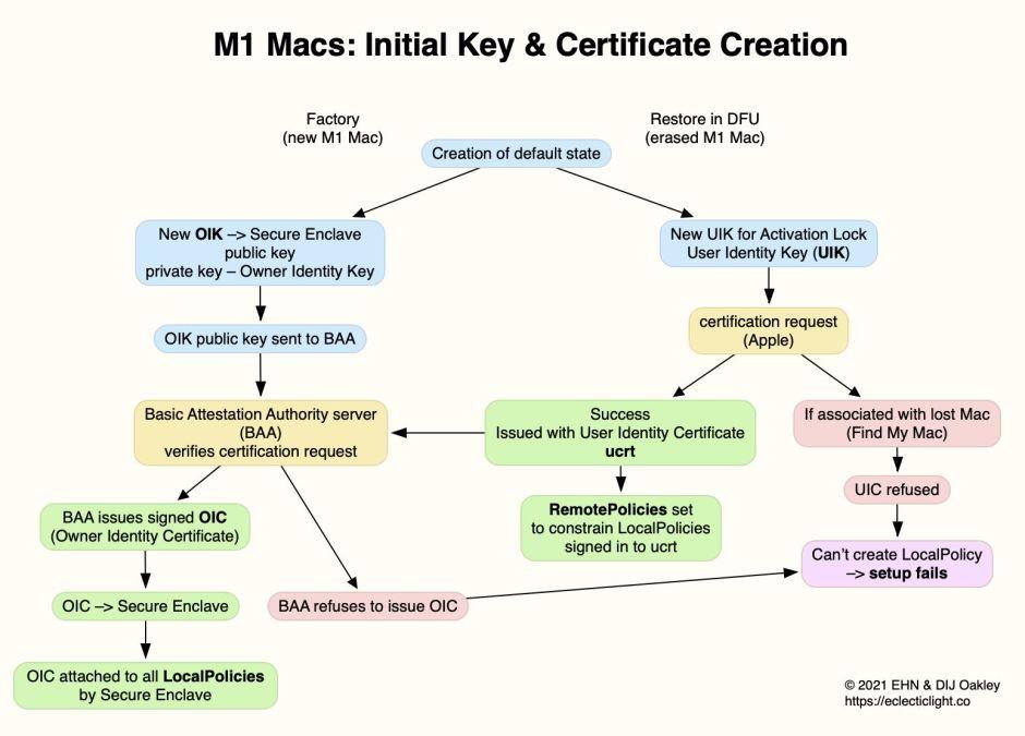 SettingM1Mac1