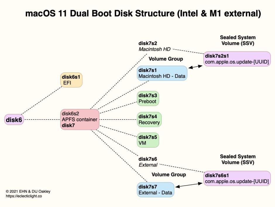 BootDualDiskStructureIntelBigSur