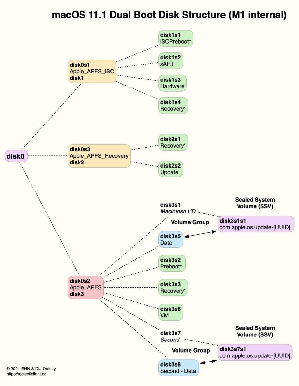 BootDualDiskStructureM1