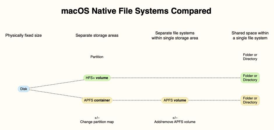 filesystemtypes1